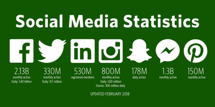 social-media-statistics-feb-2018